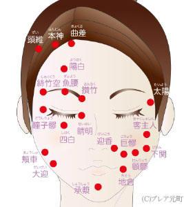 「経穴 顔」の画像検索結果